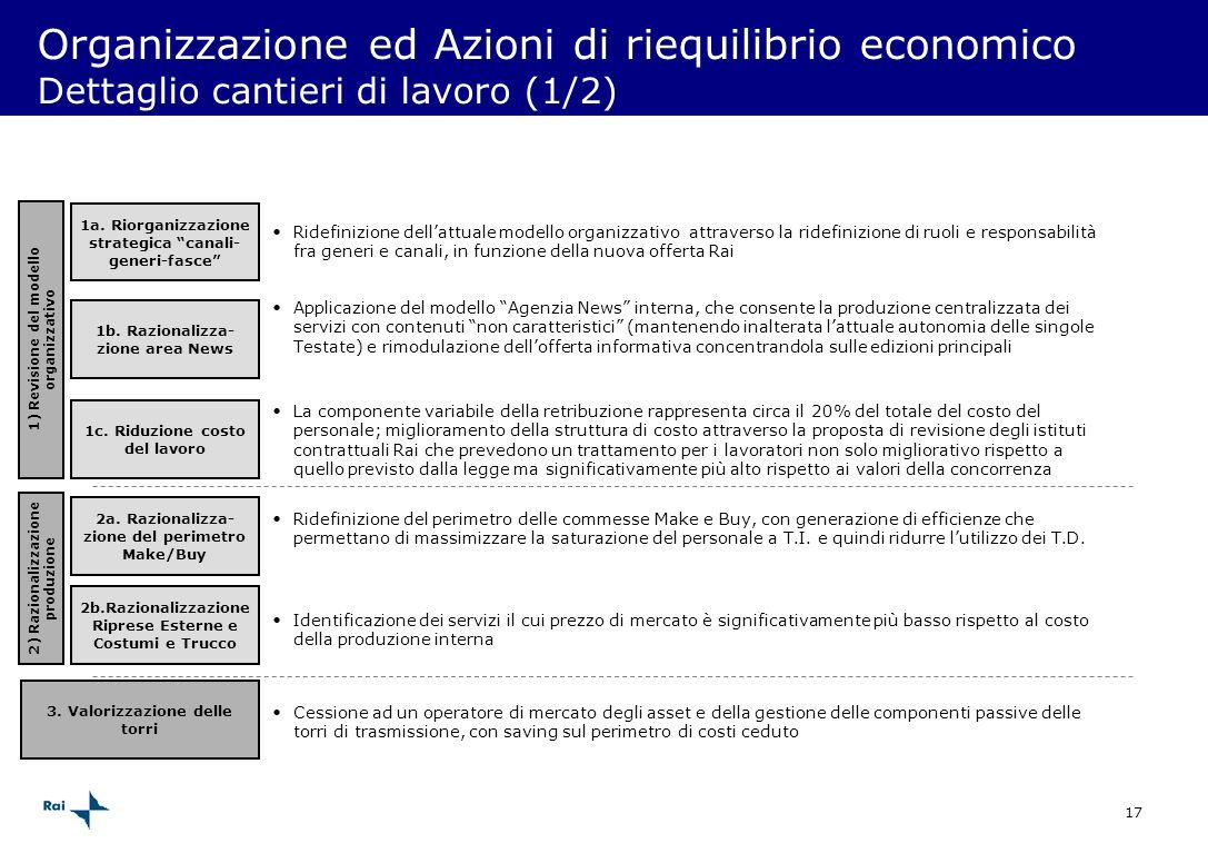 Organizzazione ed Azioni di riequilibrio economico Dettaglio cantieri di lavoro (1/2)