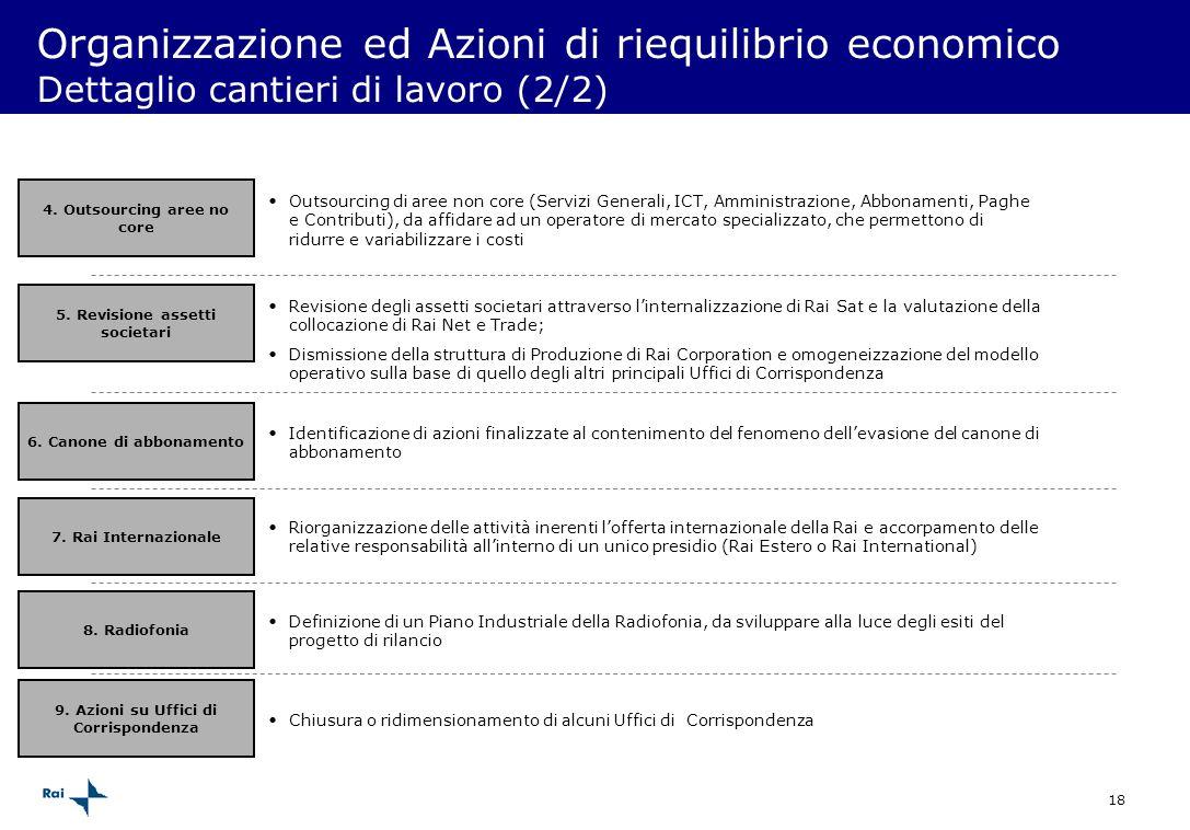 Organizzazione ed Azioni di riequilibrio economico Dettaglio cantieri di lavoro (2/2)
