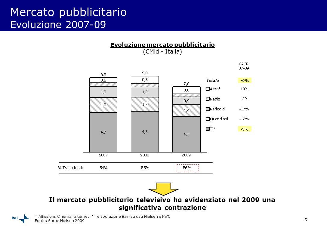 Mercato pubblicitario Evoluzione 2007-09