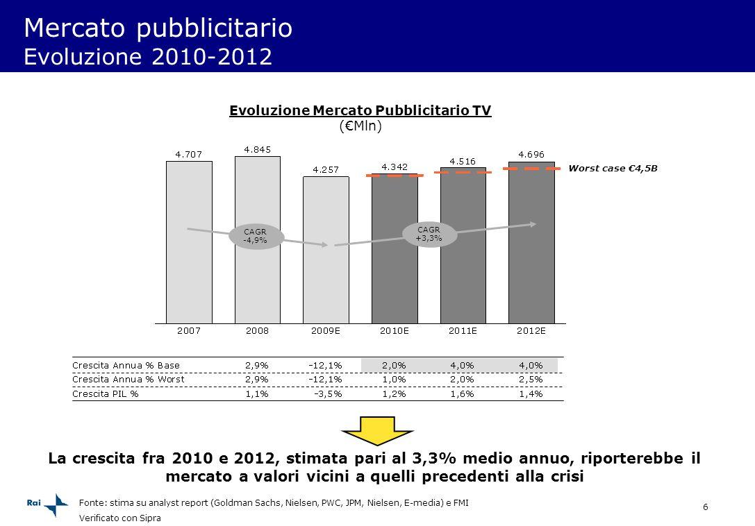 Mercato pubblicitario Evoluzione 2010-2012