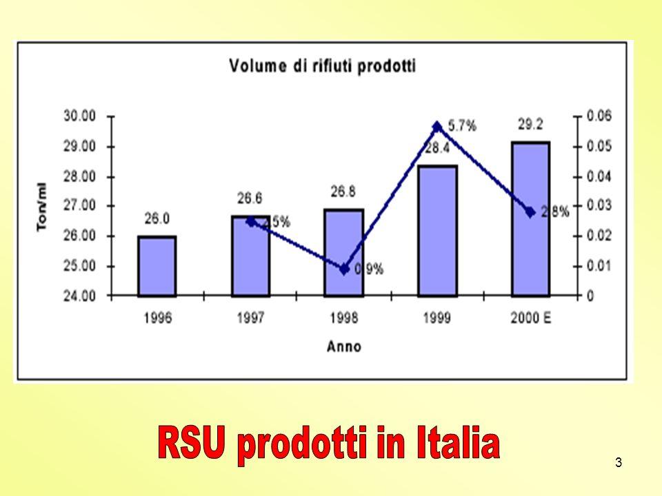 RSU prodotti in Italia