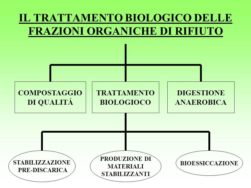 IL TRATTAMENTO BIOLOGICO DELLE FRAZIONI ORGANICHE DI RIFIUTO