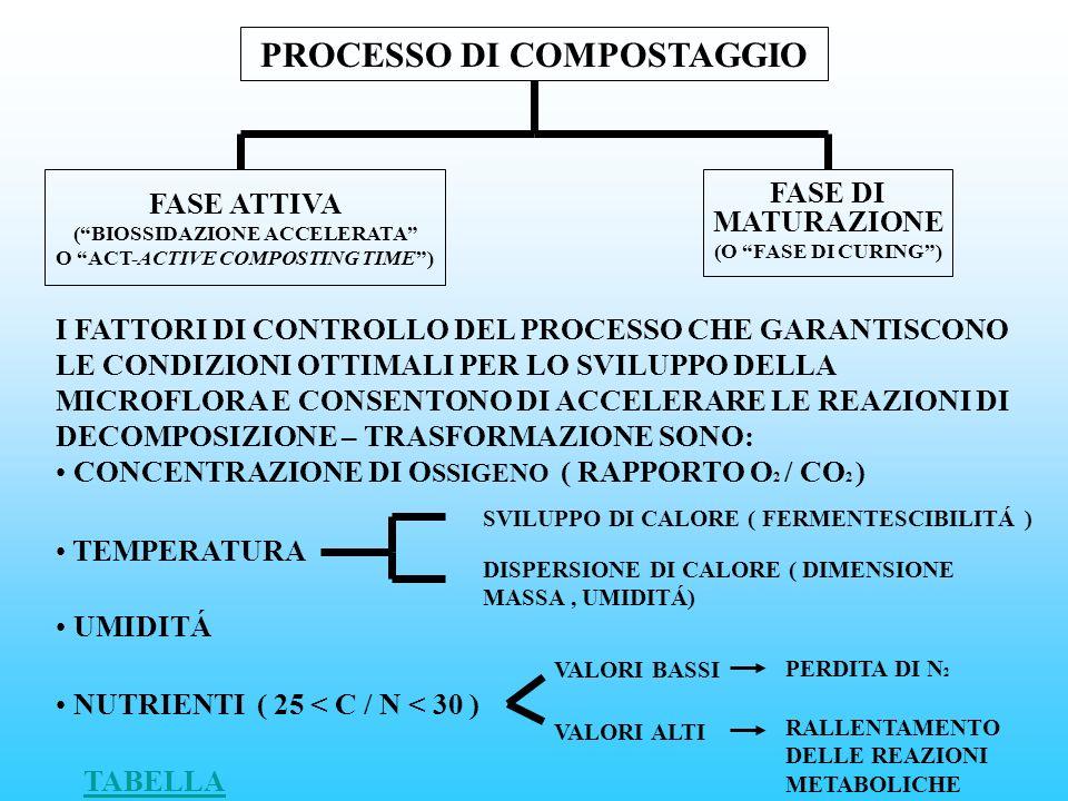 PROCESSO DI COMPOSTAGGIO