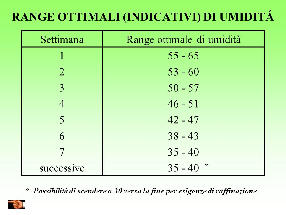 RANGE OTTIMALI (INDICATIVI) DI UMIDITÁ