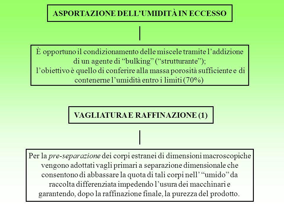 ASPORTAZIONE DELL'UMIDITÀ IN ECCESSO VAGLIATURA E RAFFINAZIONE (1)