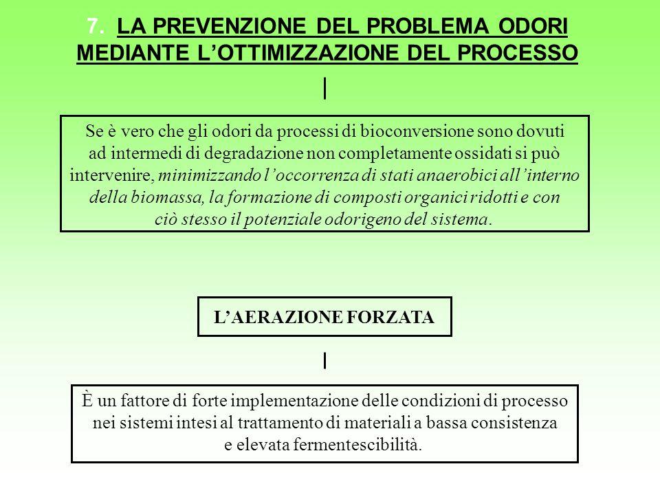 7. LA PREVENZIONE DEL PROBLEMA ODORI MEDIANTE L'OTTIMIZZAZIONE DEL PROCESSO