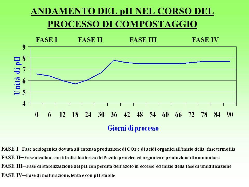 ANDAMENTO DEL pH NEL CORSO DEL PROCESSO DI COMPOSTAGGIO