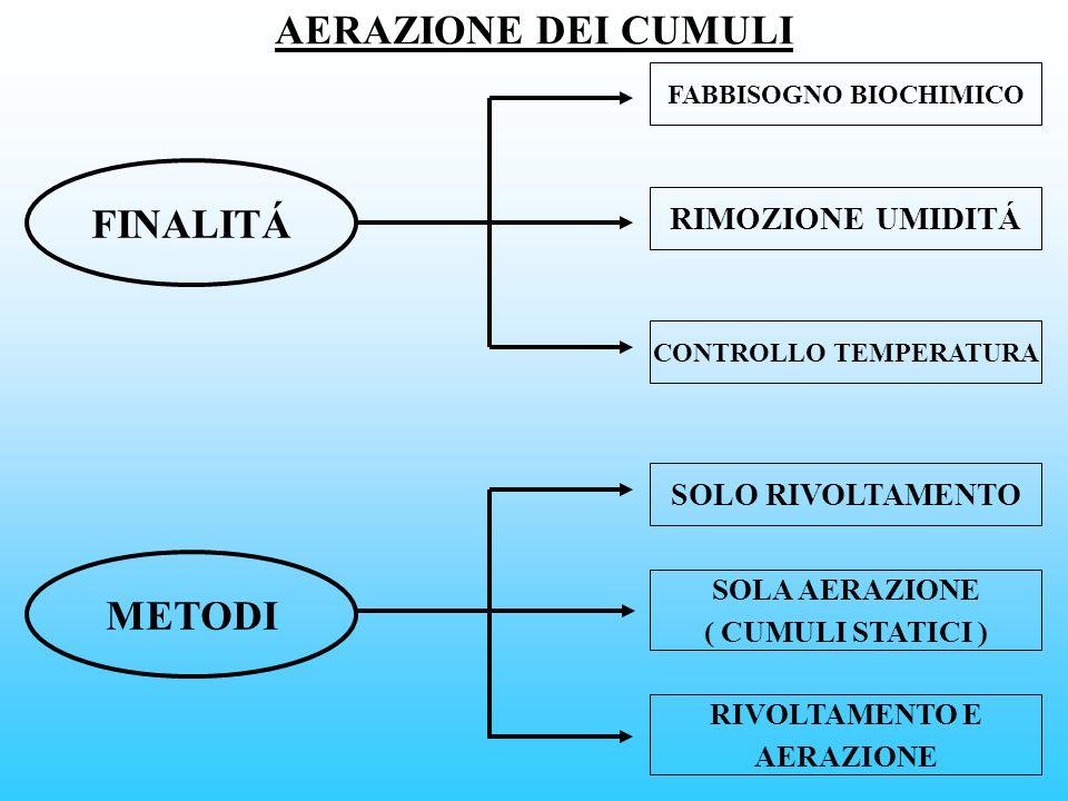 FABBISOGNO BIOCHIMICO CONTROLLO TEMPERATURA