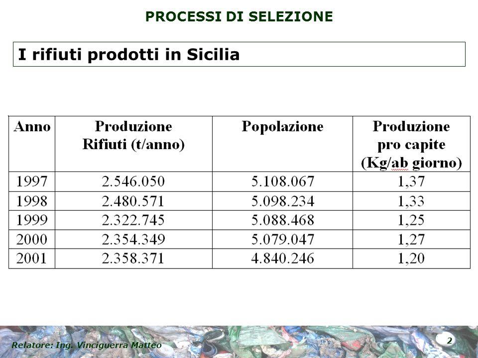 I rifiuti prodotti in Sicilia