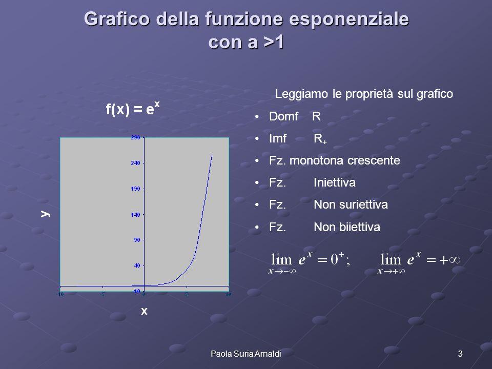 Grafico della funzione esponenziale con a >1