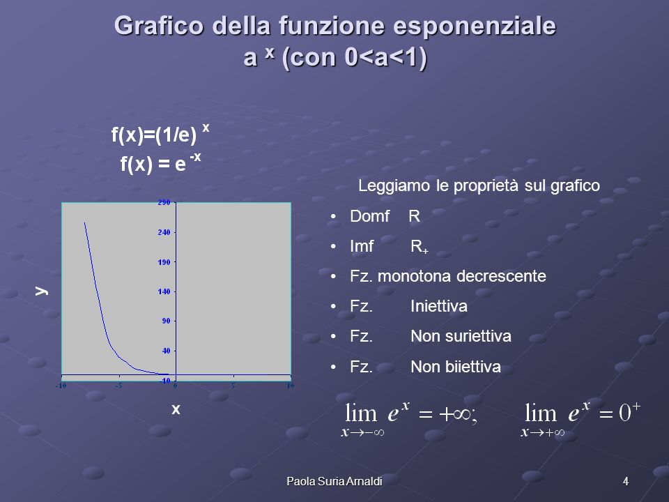 Grafico della funzione esponenziale a x (con 0<a<1)