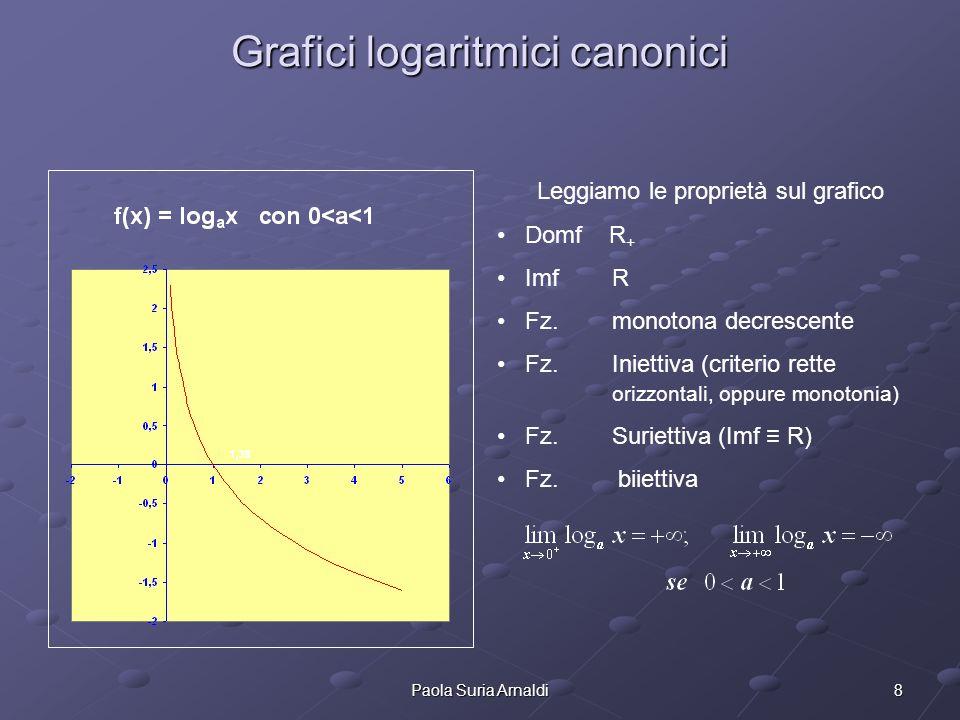Grafici logaritmici canonici