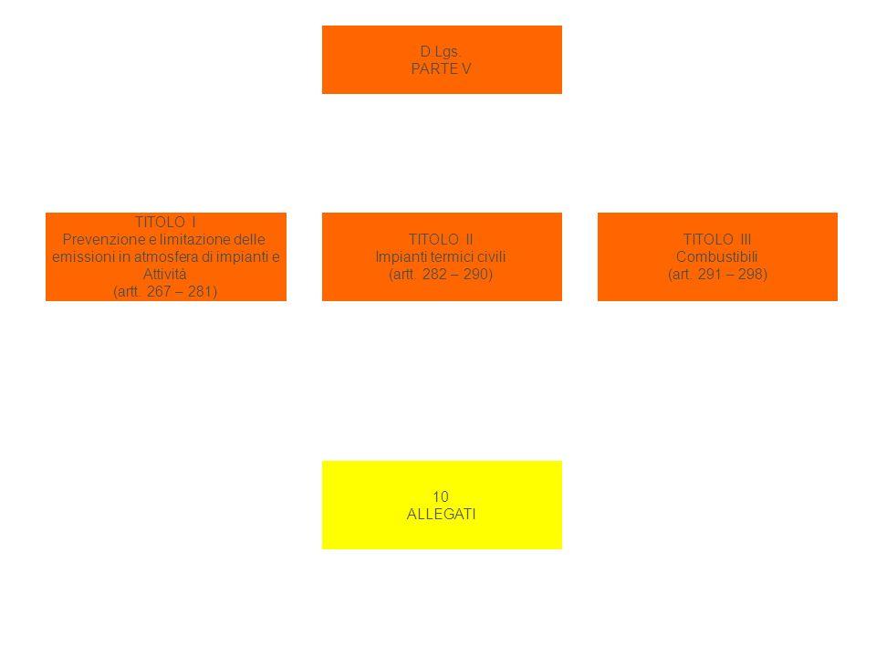 Prevenzione e limitazione delle emissioni in atmosfera di impianti e