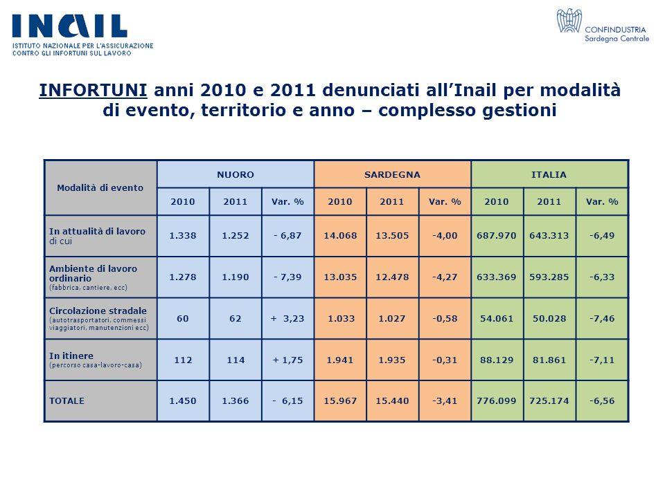 INFORTUNI anni 2010 e 2011 denunciati all'Inail per modalità di evento, territorio e anno – complesso gestioni