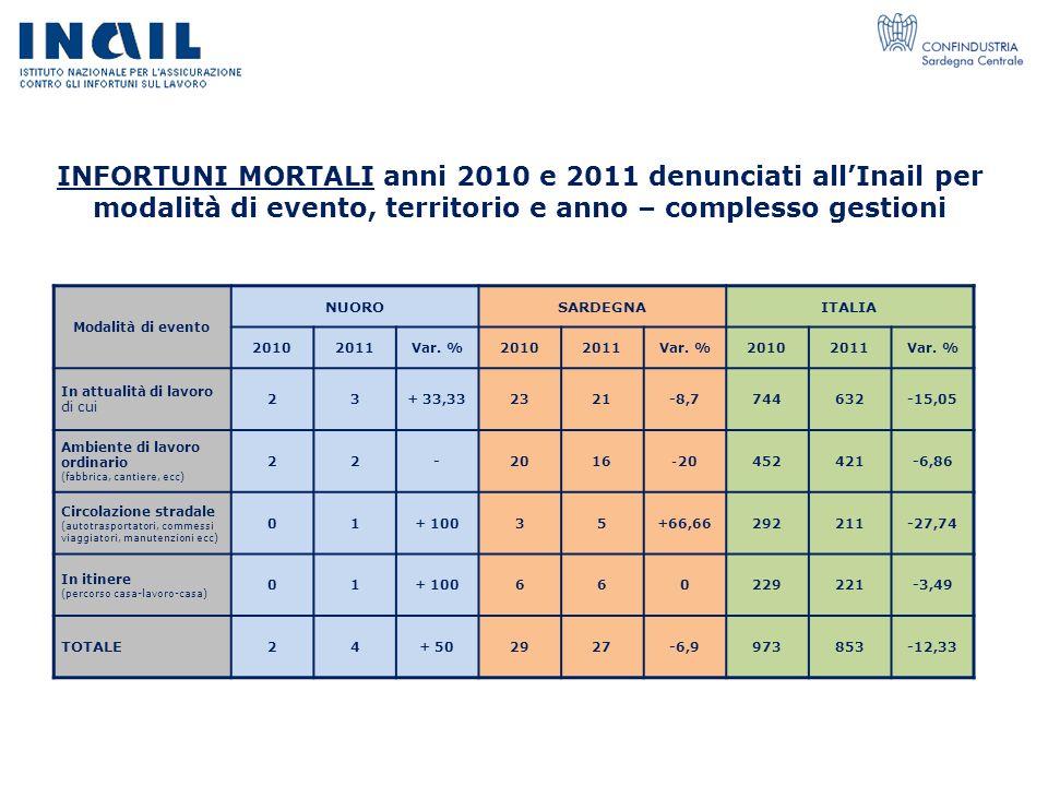 INFORTUNI MORTALI anni 2010 e 2011 denunciati all'Inail per modalità di evento, territorio e anno – complesso gestioni
