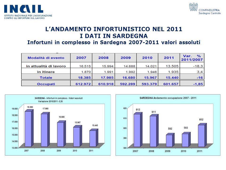 L'ANDAMENTO INFORTUNISTICO NEL 2011 I DATI IN SARDEGNA