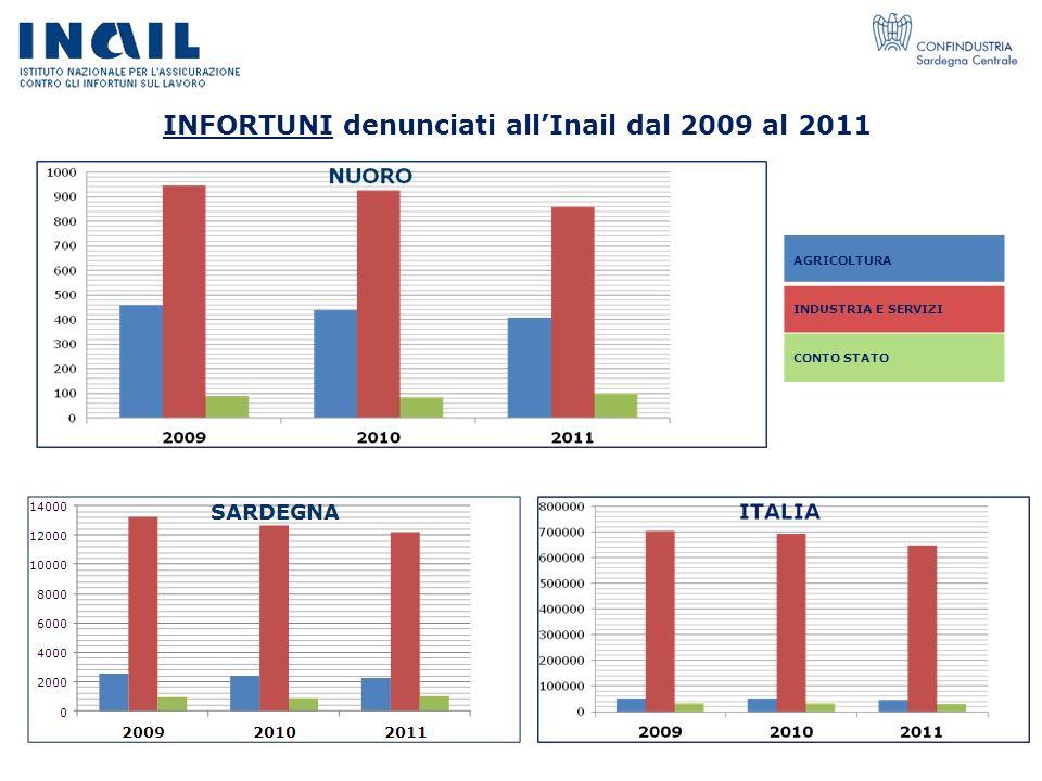 INFORTUNI denunciati all'Inail dal 2009 al 2011