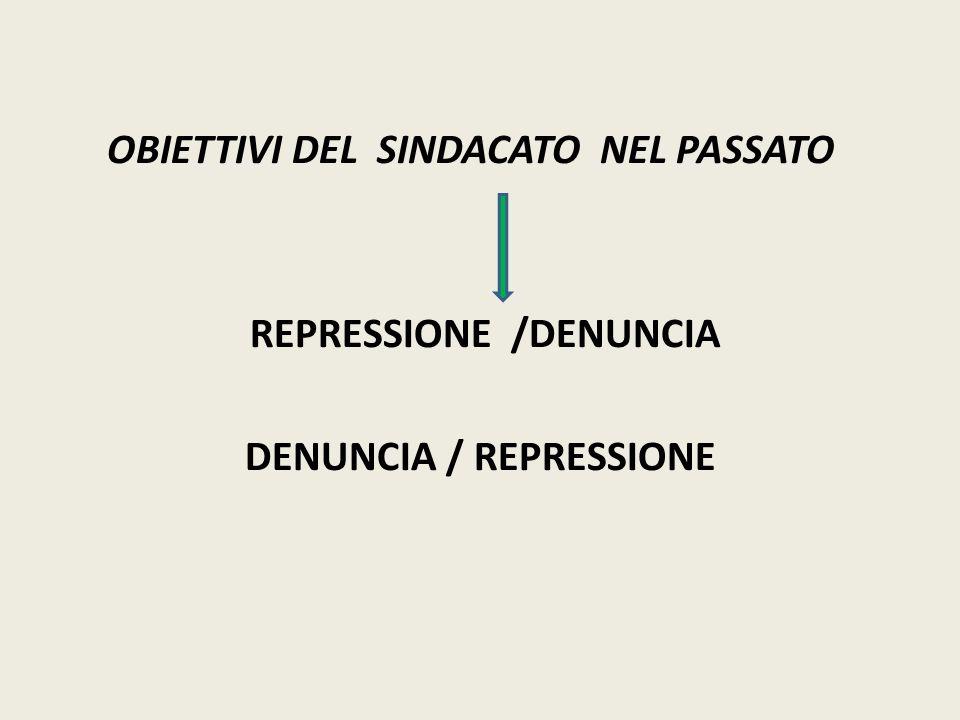 OBIETTIVI DEL SINDACATO NEL PASSATO