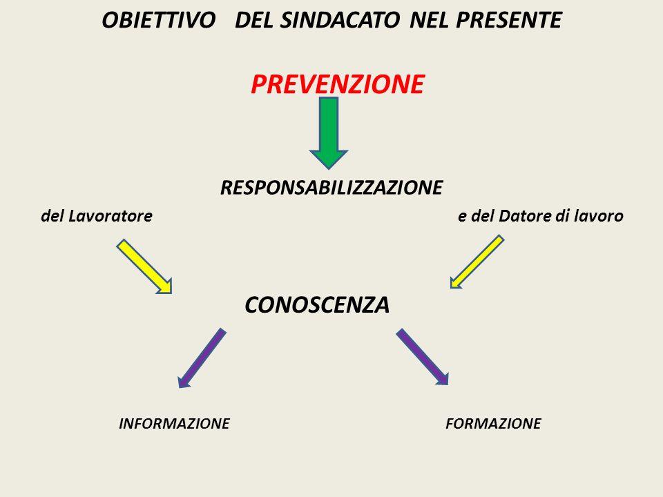 OBIETTIVO DEL SINDACATO NEL PRESENTE PREVENZIONE