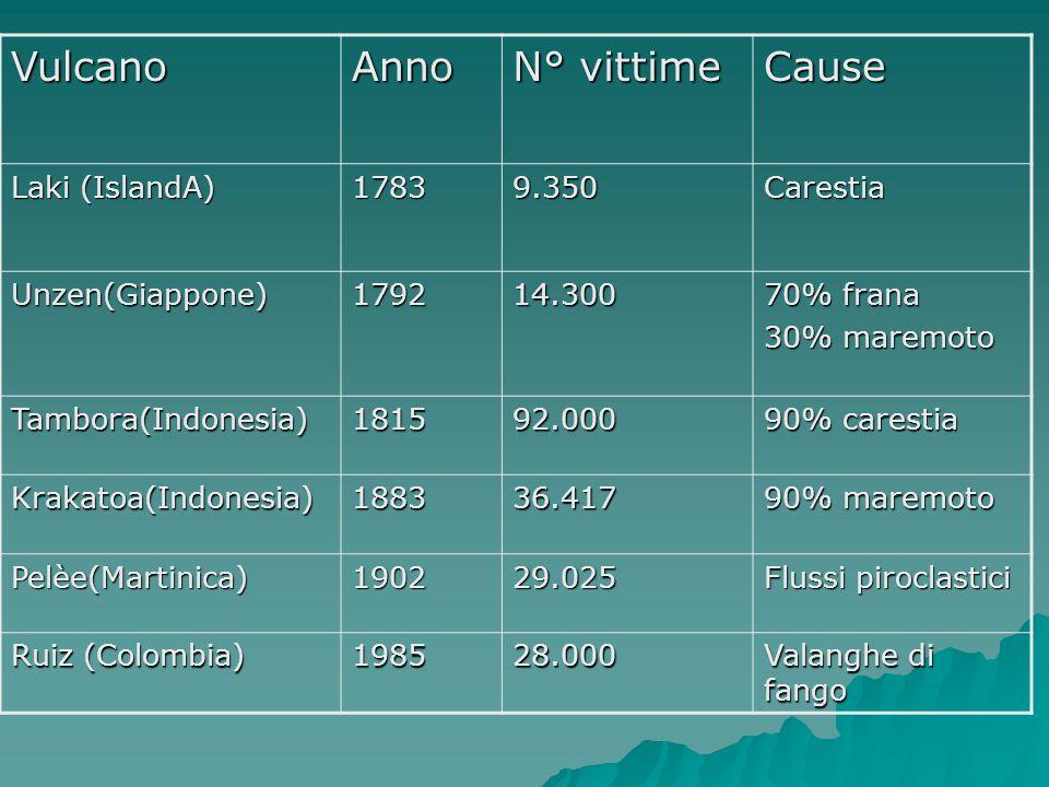 Vulcano Anno N° vittime Cause Laki (IslandA) 1783 9.350 Carestia