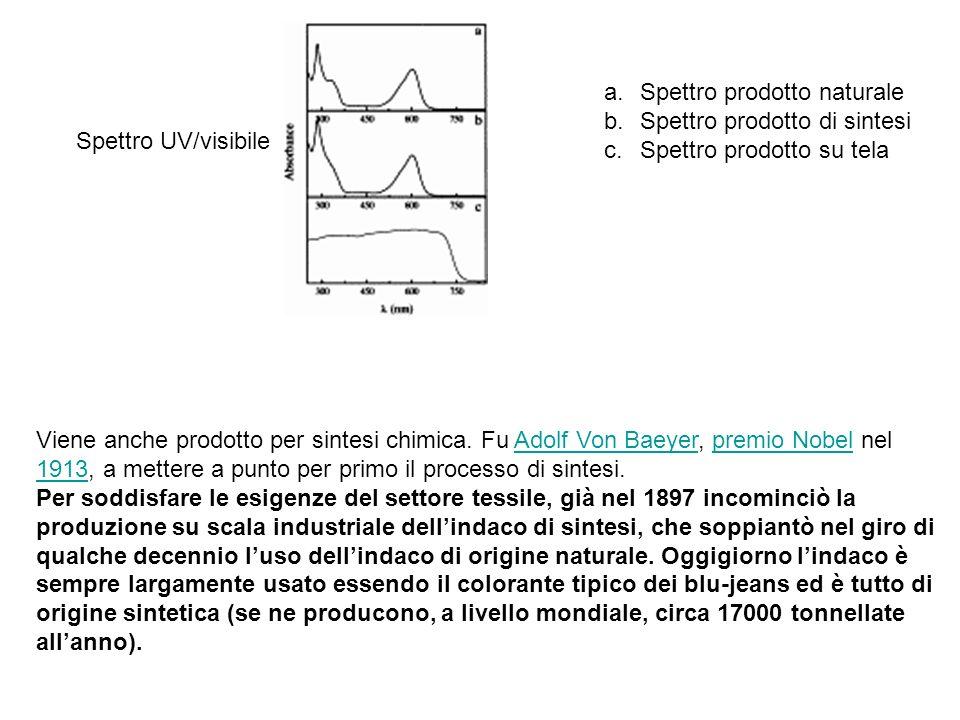 Spettro prodotto naturale