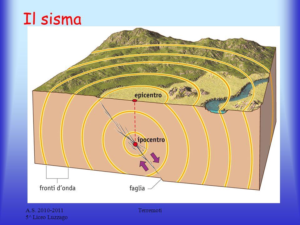 Il sisma A.S. 2010-2011 5^ Liceo Luzzago Terremoti
