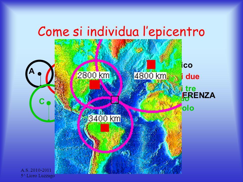 Come si individua l'epicentro