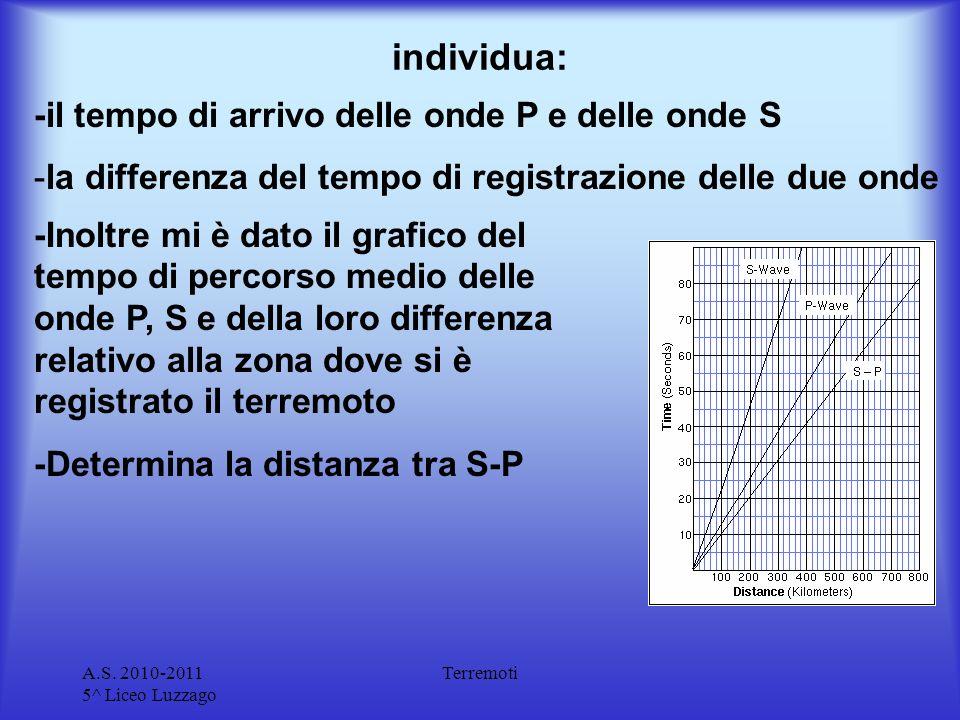 individua: -il tempo di arrivo delle onde P e delle onde S