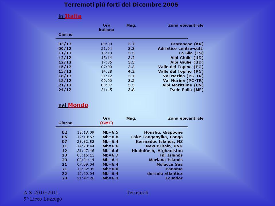 Terremoti più forti del Dicembre 2005