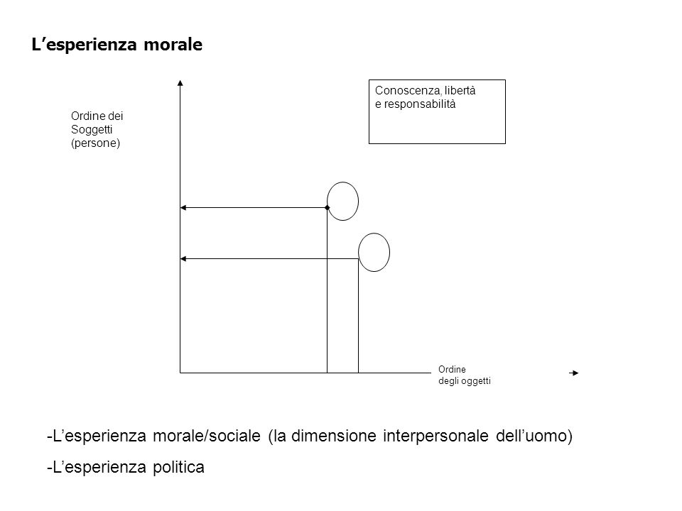 L'esperienza morale/sociale (la dimensione interpersonale dell'uomo)