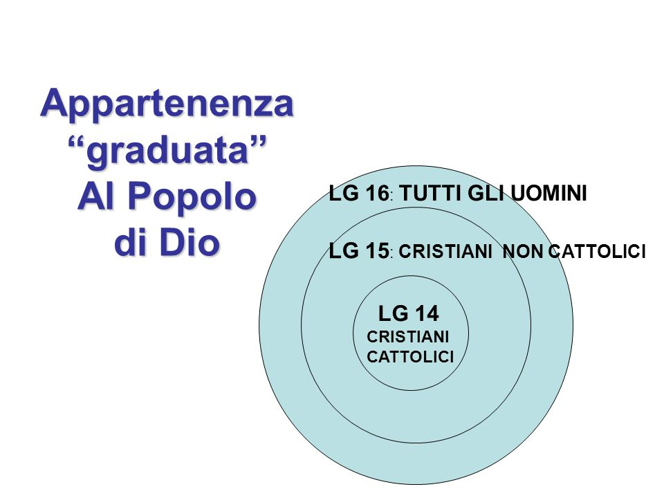 Appartenenza graduata Al Popolo di Dio