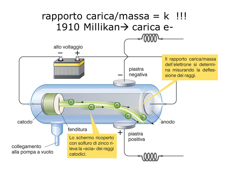 rapporto carica/massa = k !!! 1910 Millikan carica e-