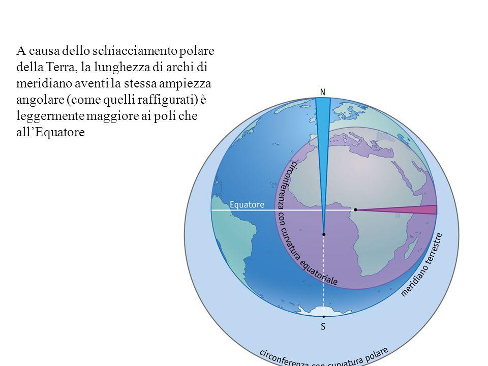 A causa dello schiacciamento polare della Terra, la lunghezza di archi di meridiano aventi la stessa ampiezza angolare (come quelli raffigurati) è leggermente maggiore ai poli che all'Equatore