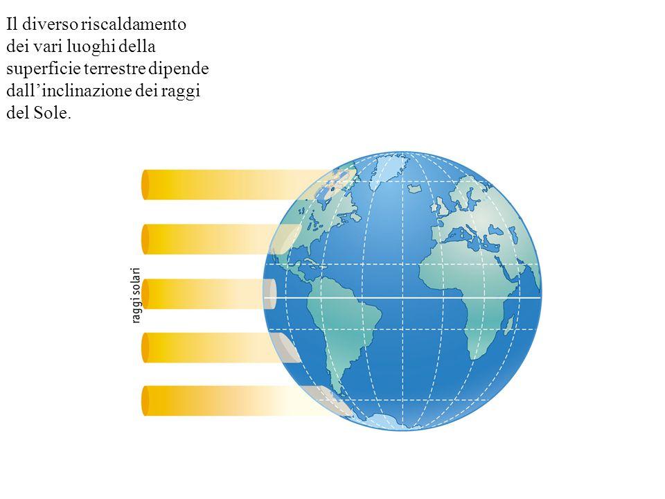 Il diverso riscaldamento dei vari luoghi della superficie terrestre dipende dall'inclinazione dei raggi del Sole.