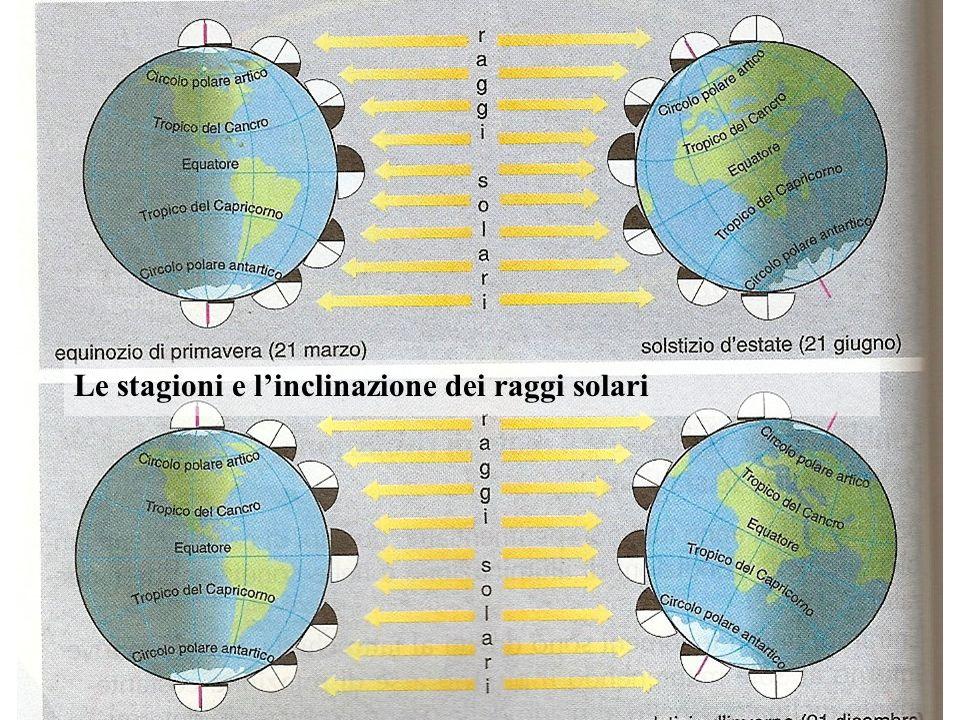 Le stagioni e l'inclinazione dei raggi solari