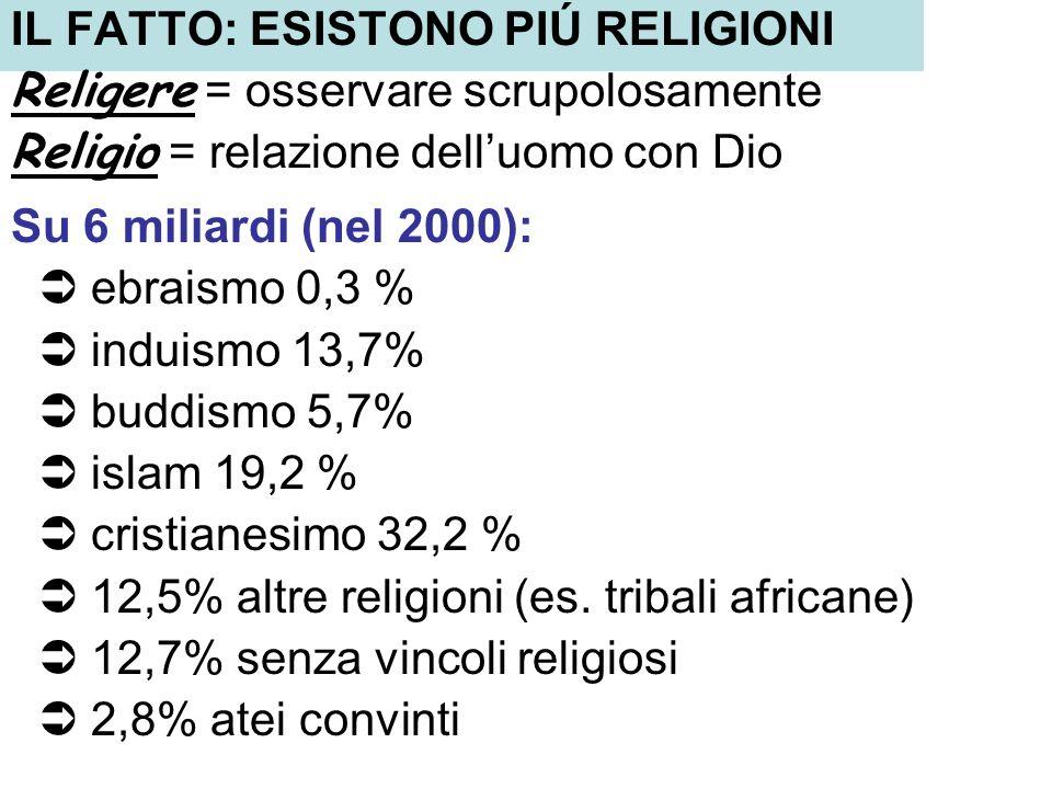 IL FATTO: ESISTONO PIÚ RELIGIONI