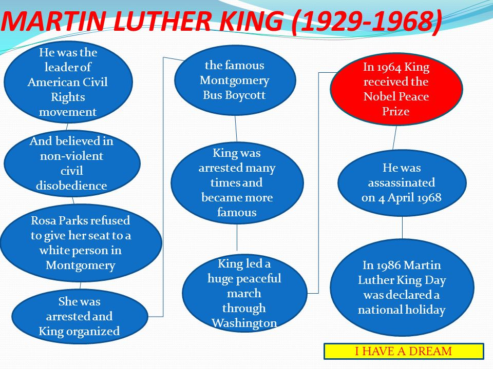 MARTIN LUTHER KING (1929-1968) He was the leader of American Civil Rights movement. the famous Montgomery Bus Boycott.