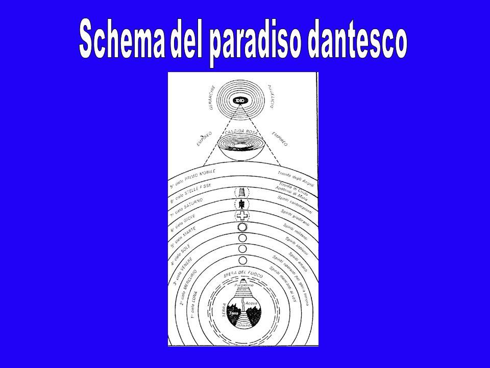 Schema del paradiso dantesco