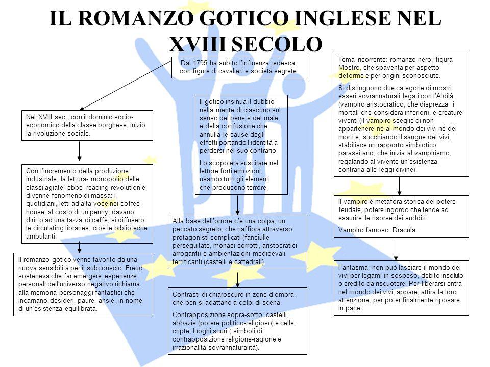 IL ROMANZO GOTICO INGLESE NEL XVIII SECOLO