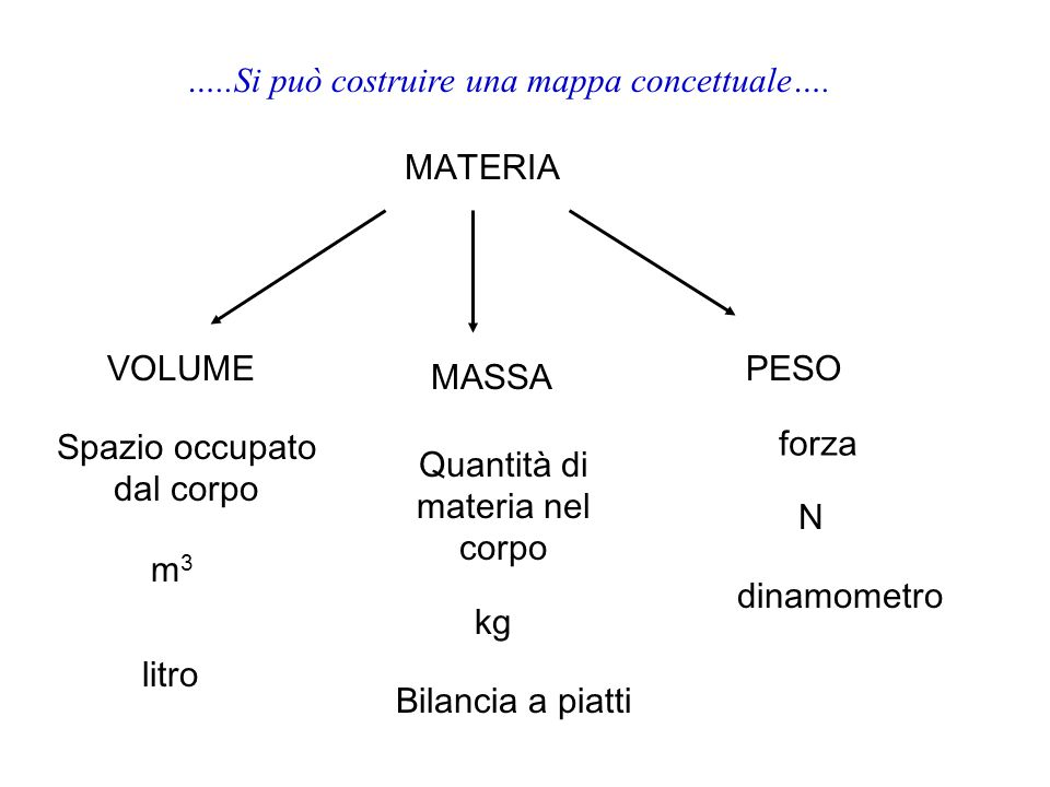 …..Si può costruire una mappa concettuale….