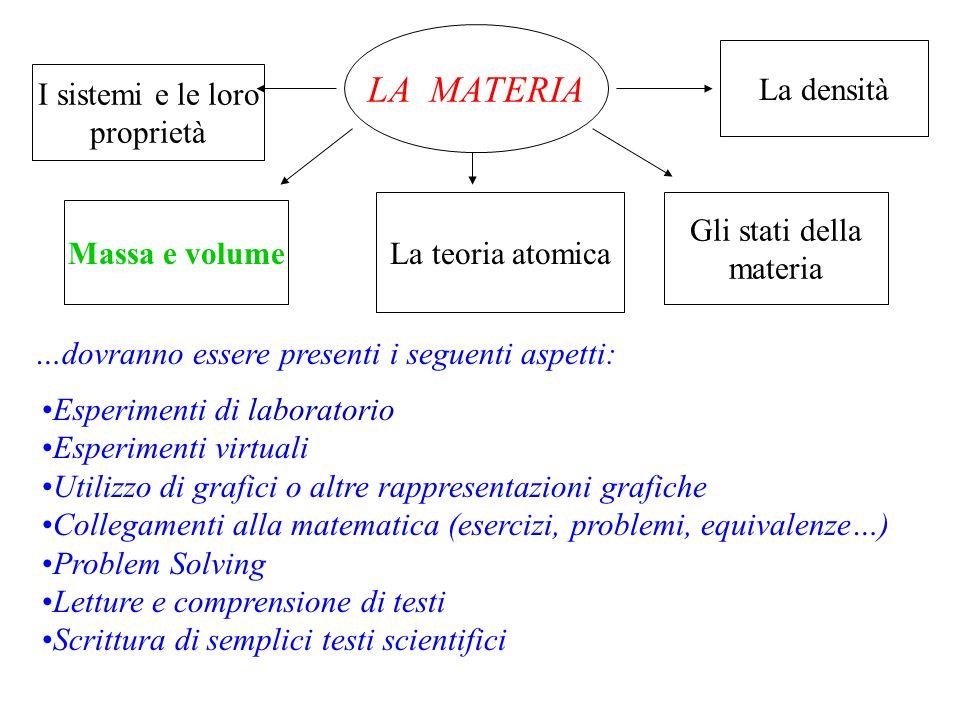 LA MATERIA La densità I sistemi e le loro proprietà Gli stati della