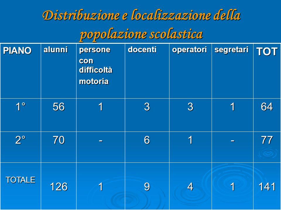 Distribuzione e localizzazione della popolazione scolastica