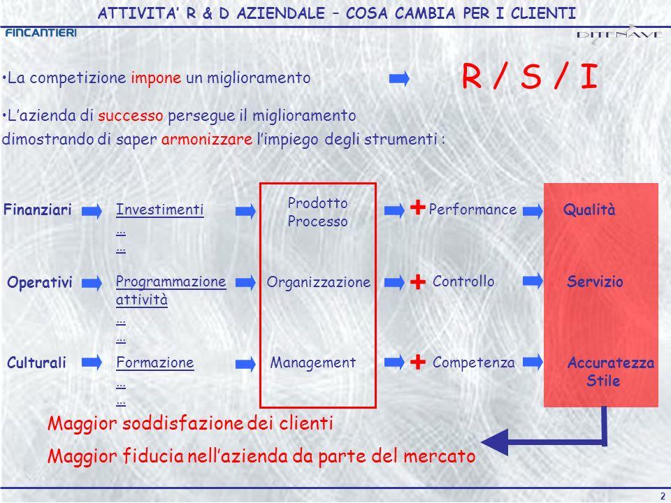 ATTIVITA' R & D AZIENDALE – COSA CAMBIA PER I CLIENTI
