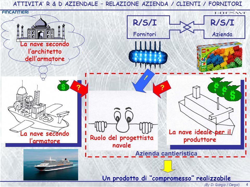 ATTIVITA' R & D AZIENDALE – RELAZIONE AZIENDA / CLIENTI / FORNITORI