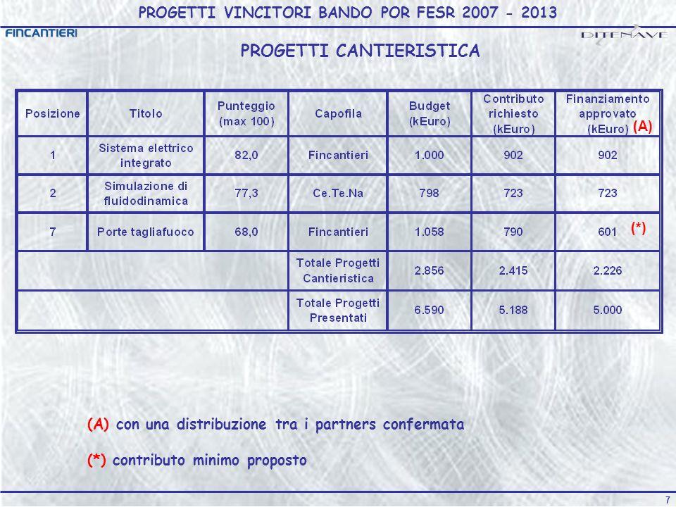 PROGETTI VINCITORI BANDO POR FESR 2007 - 2013