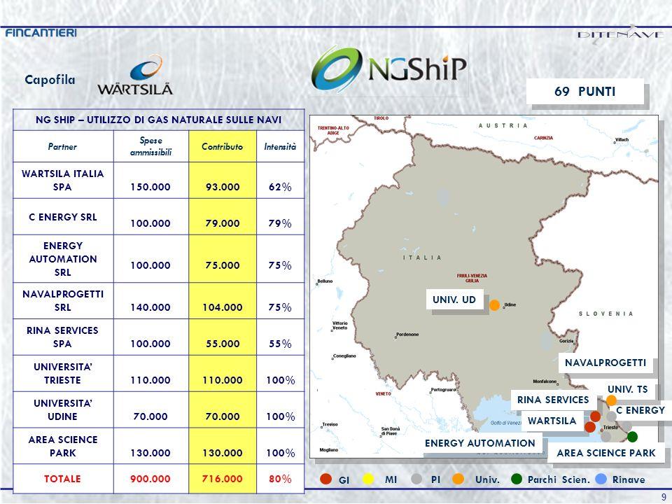 NG SHIP – UTILIZZO DI GAS NATURALE SULLE NAVI