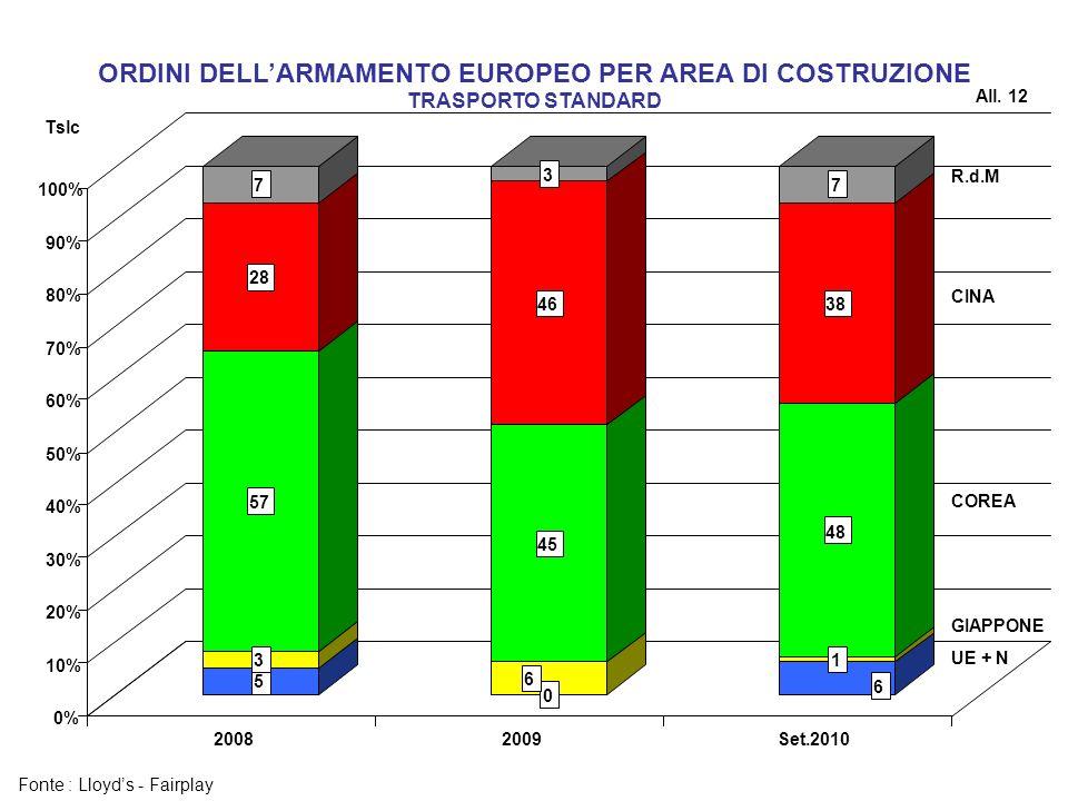 ORDINI DELL'ARMAMENTO EUROPEO PER AREA DI COSTRUZIONE