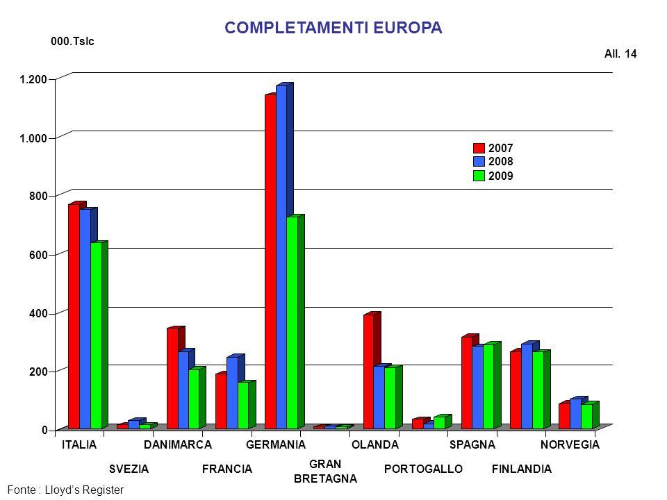COMPLETAMENTI EUROPA 000.Tslc All. 14 200 400 600 800 1.000 1.200