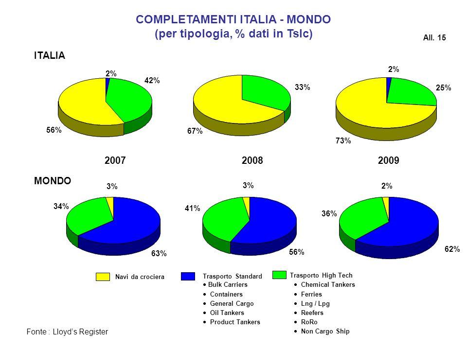 COMPLETAMENTI ITALIA - MONDO (per tipologia, % dati in Tslc)