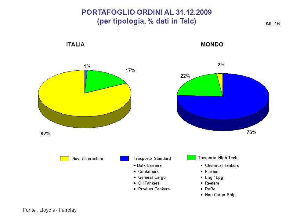 (per tipologia, % dati in Tslc)